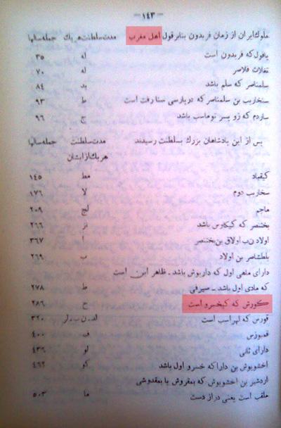 بخش دوم- جعل و تحریف اسناد تاریخی بر ضد کوروش بزرگ توسط غیاث آبادی